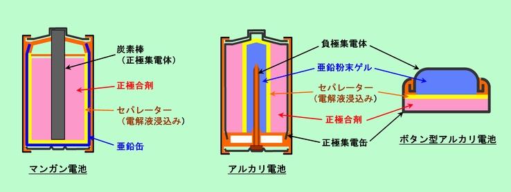 図6 図6 マンガン電池とアルカリ電池 どちらの電池も電極材料は同じで、負極... 雑科学ノート
