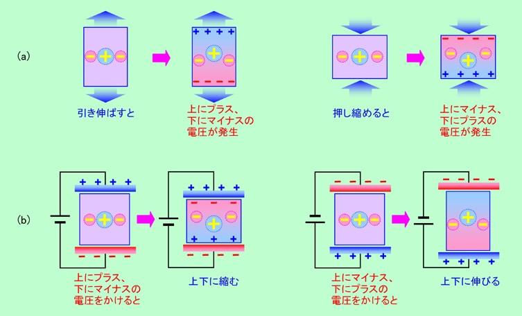 雑科学ノート - 誘電体の話(そ...