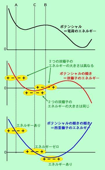 図4 四重極子のエネルギー